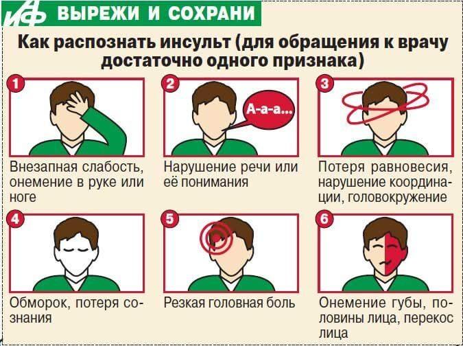 Микроинсульт симптомы и лечение в домашних условиях 645