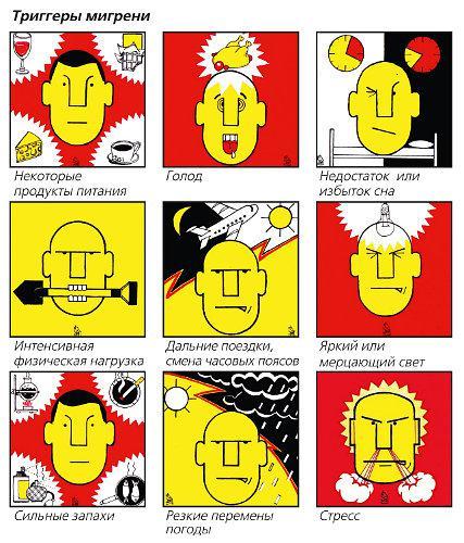 провокаторы мигрени - схема
