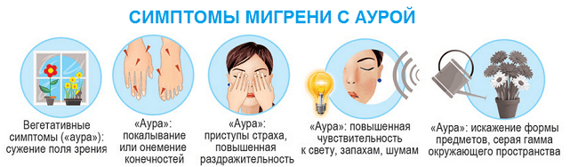 типы ауры при мигрени