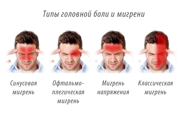 мигрень у детей - типы боли