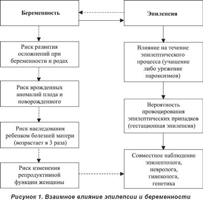 схема беременност эпилепсия