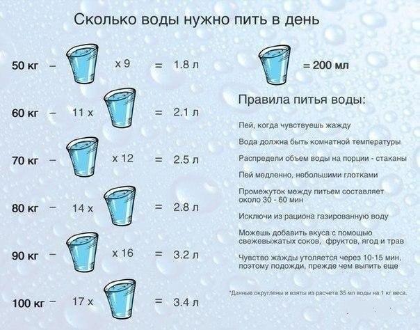 сколько нужно употреблять воды в день