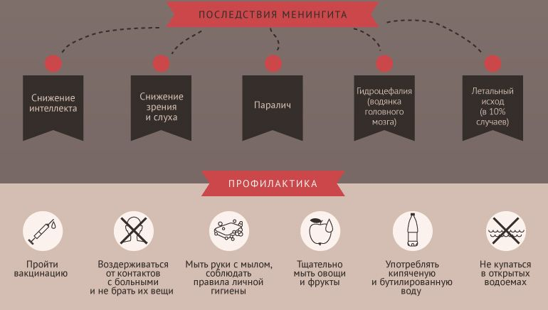 Схема профилактики менингита та
