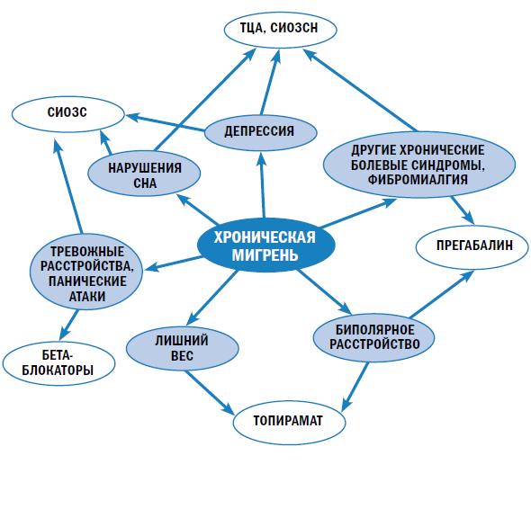 схема хронической мигрени
