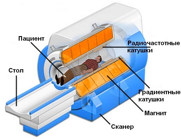 схема мрт сканера