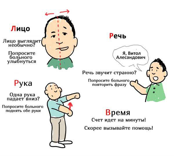 микроисульт симптомы