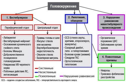 Схема видов и причин головокружения