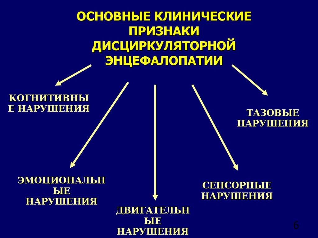 дисциркуляторная энцефалопатия - клиника