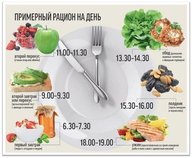 режим приема пищи