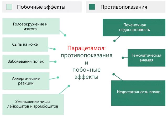 парацетамол побочные эффекты