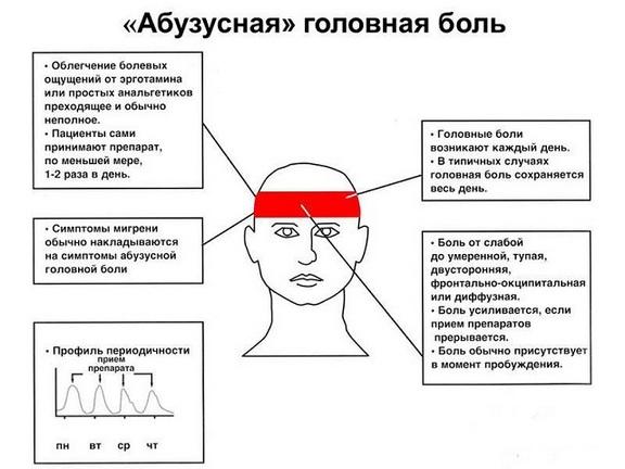 абузусный синдром