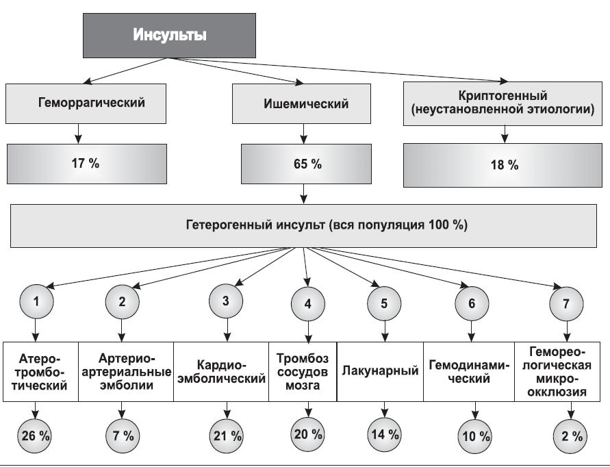 Классификация инсульта