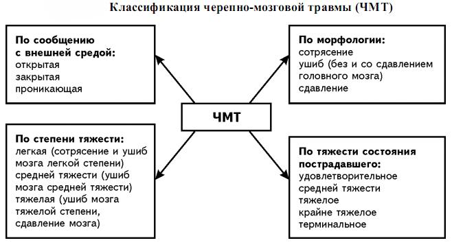 кдассификация ЧМТ