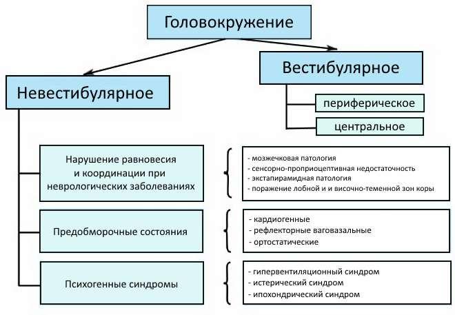 классификация голоаокружений