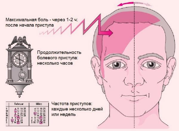 Болит лоб над бровью справа